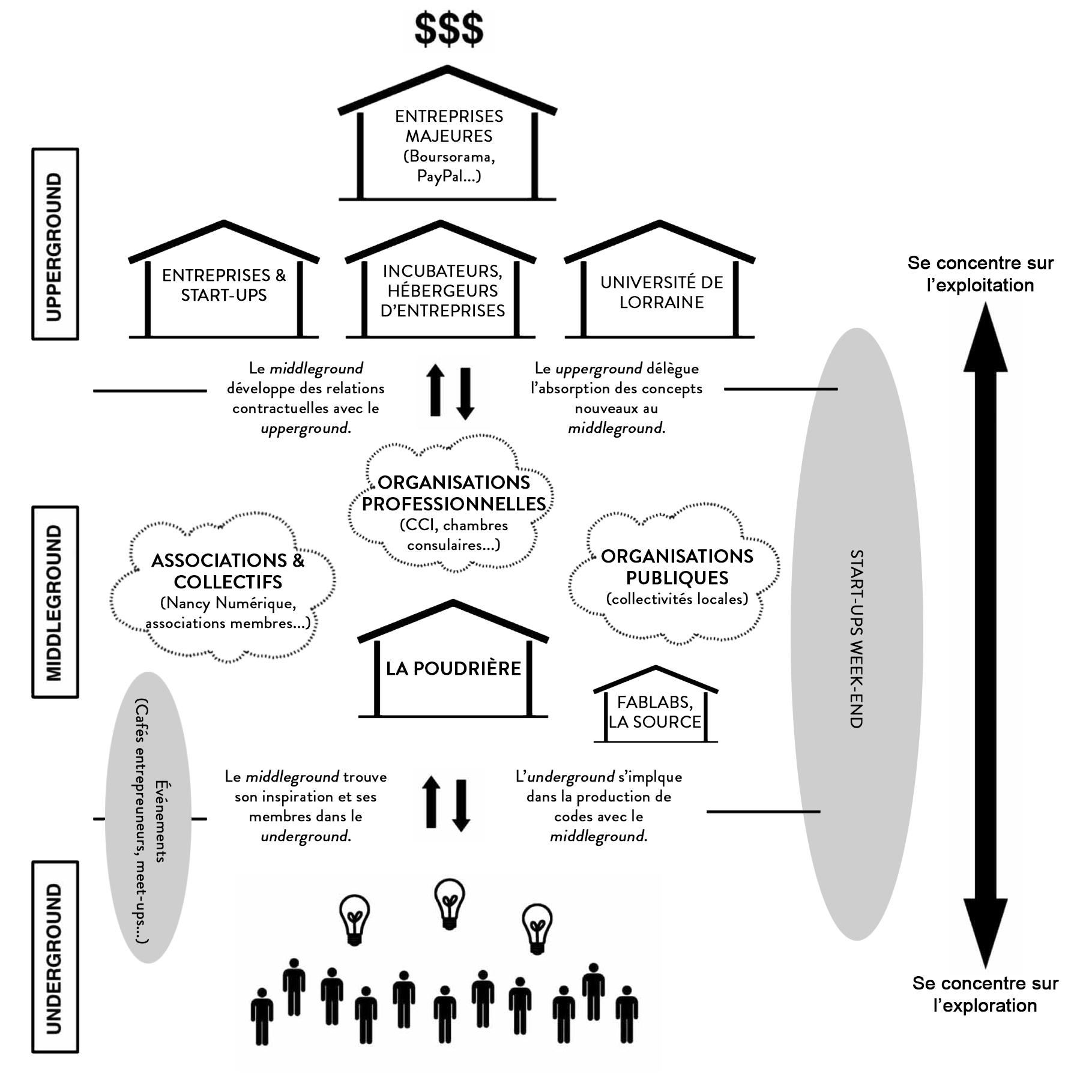 Schéma de l'éco-système d'innovation entourant la Poudrière à Nancy. Inspiré par les analyses de Cohendet.